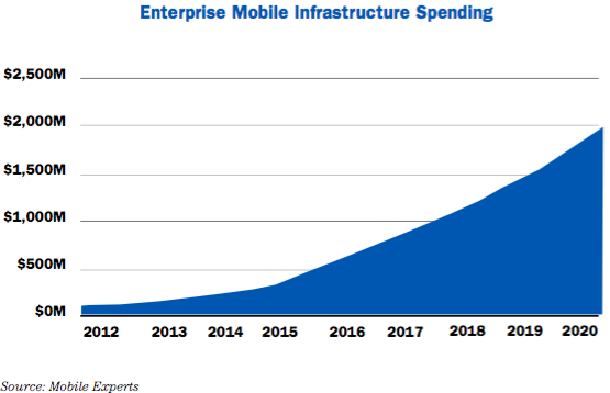 Enterprise Mobile Infrastructure Spending.png