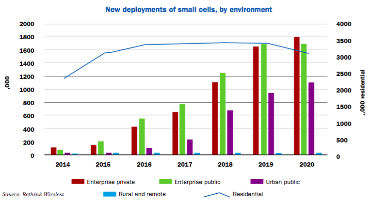 New Deployments of Small Cell